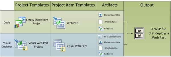 Web Parts Overview