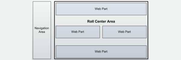 manage web parts programmatically
