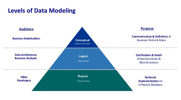 Understanding Conceptual, Logical, And Physical Database Modeling