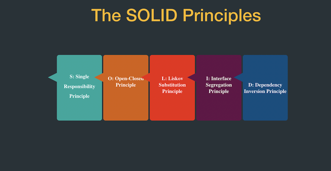 SOLID Design Principles in C#