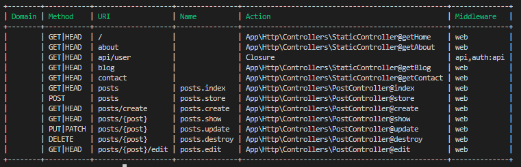 Laravel Routing Table