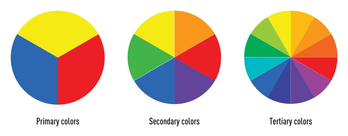 Primary, Secondary and Tertiary colors
